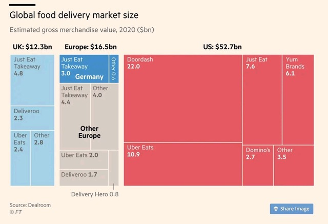 Global food delivery market size